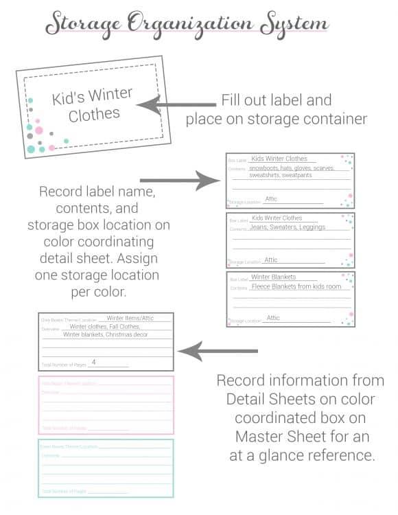 Storage Organization Description